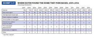 2014 stats on where buyers find their homes.