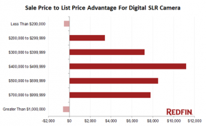 Redfin photography and listing price stats.