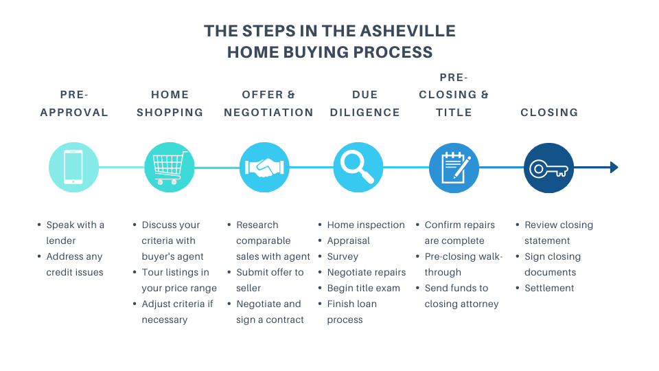 Home Buying Process in North Carolina