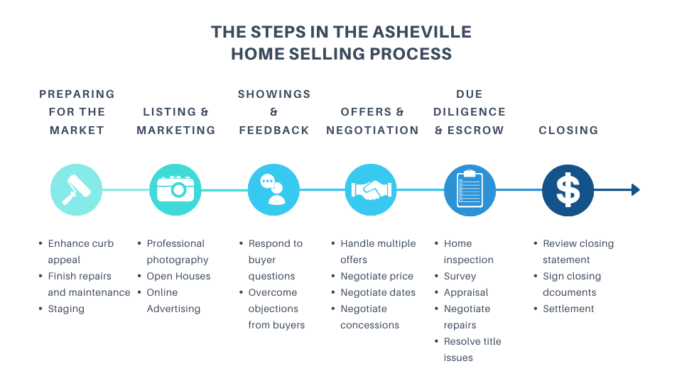 Asheville NC Home Selling Process