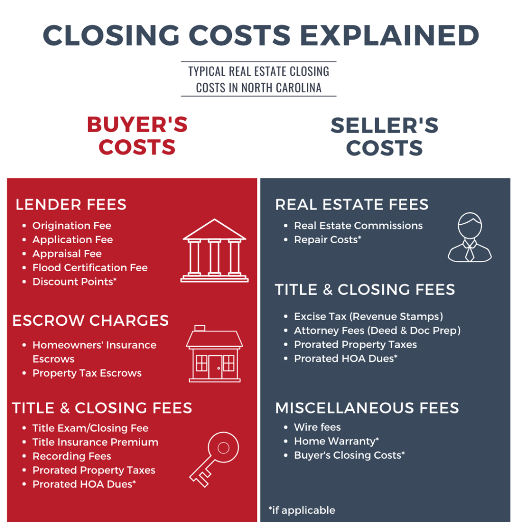 How to Calculate Closing Costs on a Home in North Carolina