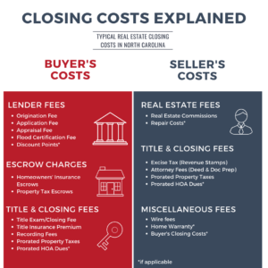 NC Closing costs fact sheet