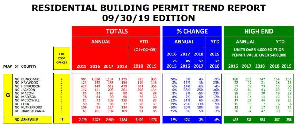 2019 3rd Quarter Building Permit Report